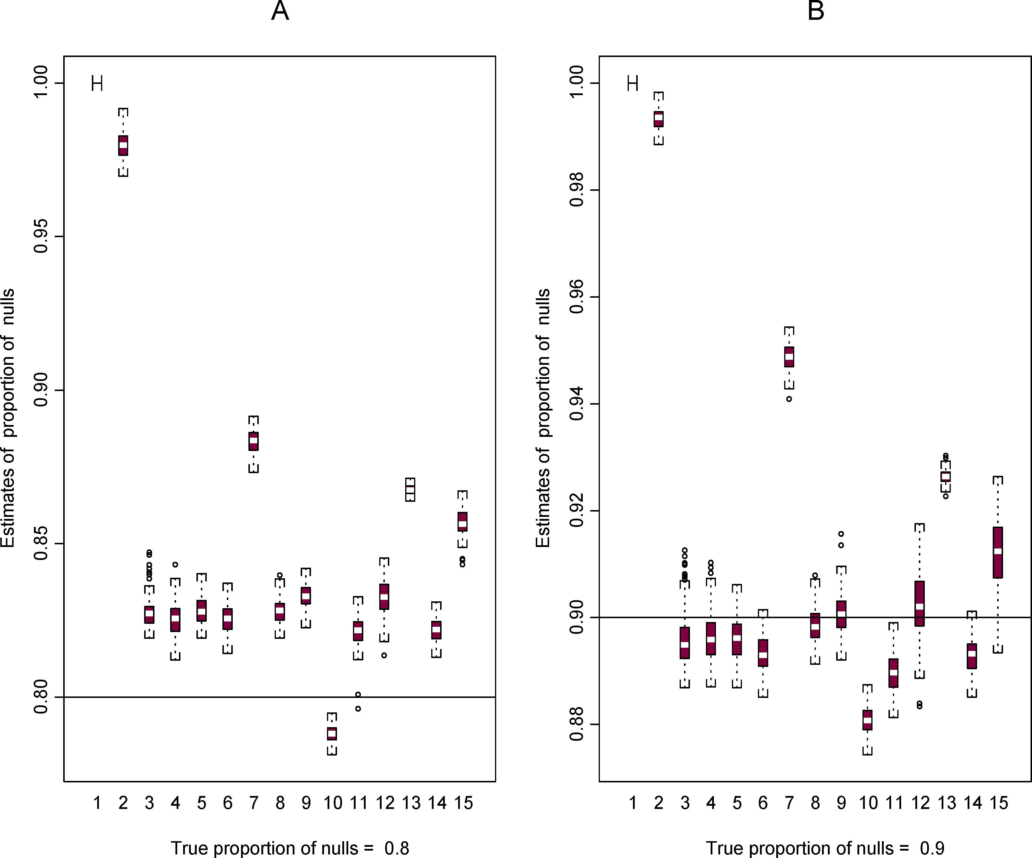Boxplots for estimates of π<sub>0</sub> from 100 plasmodes based on data set 2 for the 15 methods.