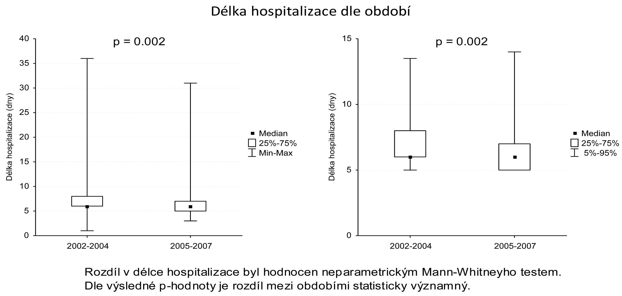Porovnání délky pooperační hospitalizace Graph 2: Comparison of the post-operative hospital length of stay