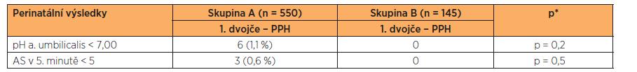 Porovnání perinatální výsledků prvního dvojčete ve skupině A a B