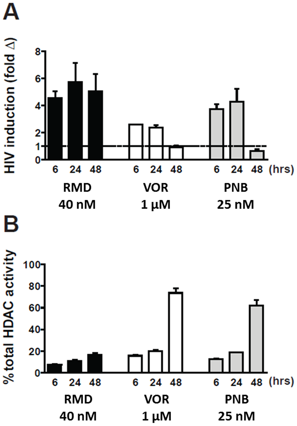 Induction of HIV expression and inhibition of cell-associated HDAC activity by HDACi.