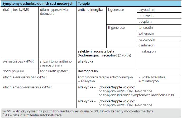 Symptomy dysfunkce DCM a k tomu doporučená konzervativní terapie Tab. 2. Lower urinary tract symptoms and recommended conservative treatment