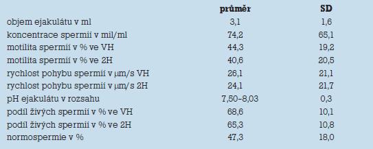 Celkové průměrné hodnoty jednotlivých kritérií v letech 1970–2006.