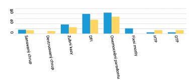 Porovnání stavu chrupu skupiny A, B (%)