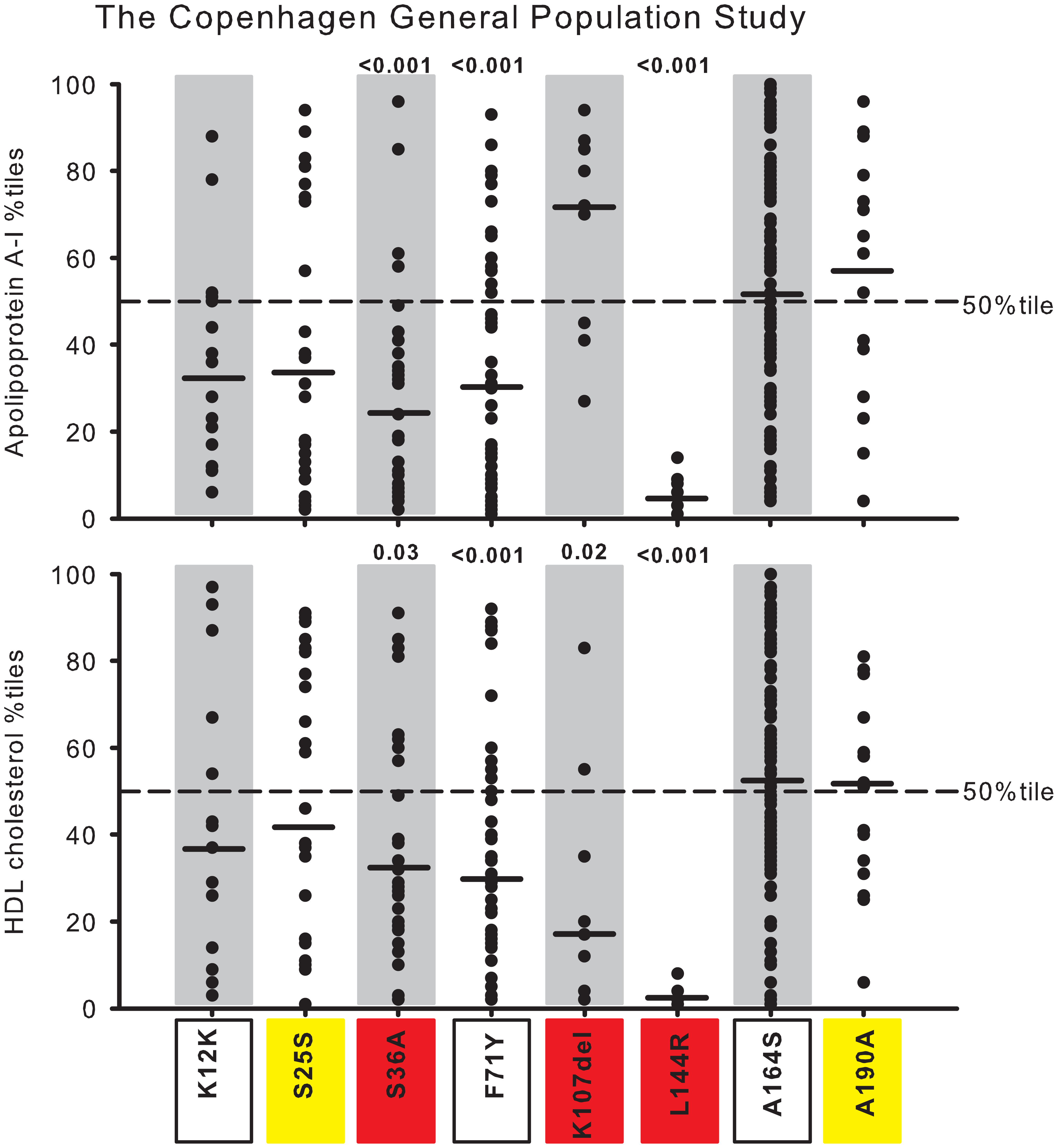 Plasma apoA-I and HDL cholesterol in percentiles for nonsynonymous and synonymous variants in <i>APOA1</i>.