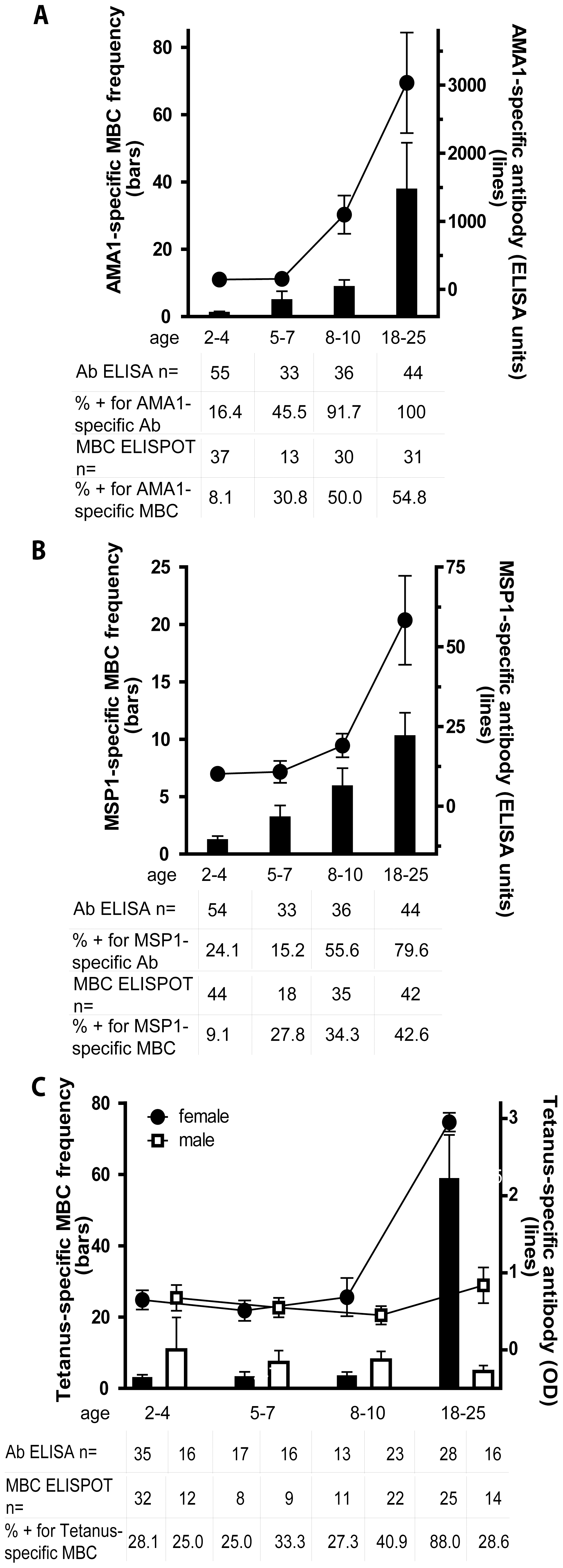 The <i>Pf</i>-specific MBC and long-lived antibody compartments expand gradually with age.