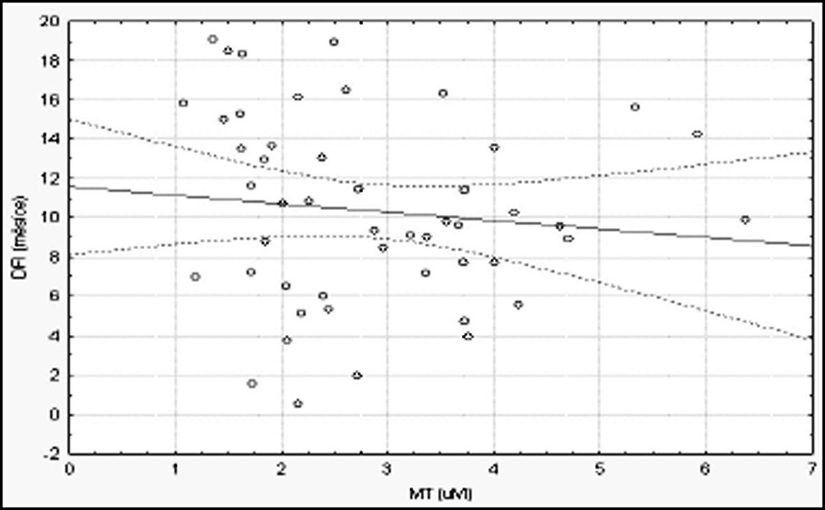 Korelace hodnot MT s DFI.