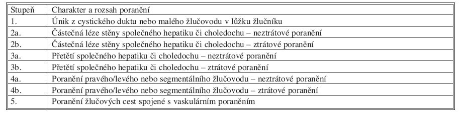 Klasifikace poranění žlučových cest [8] Tab. 1. Classification of bile duct injuries [8]