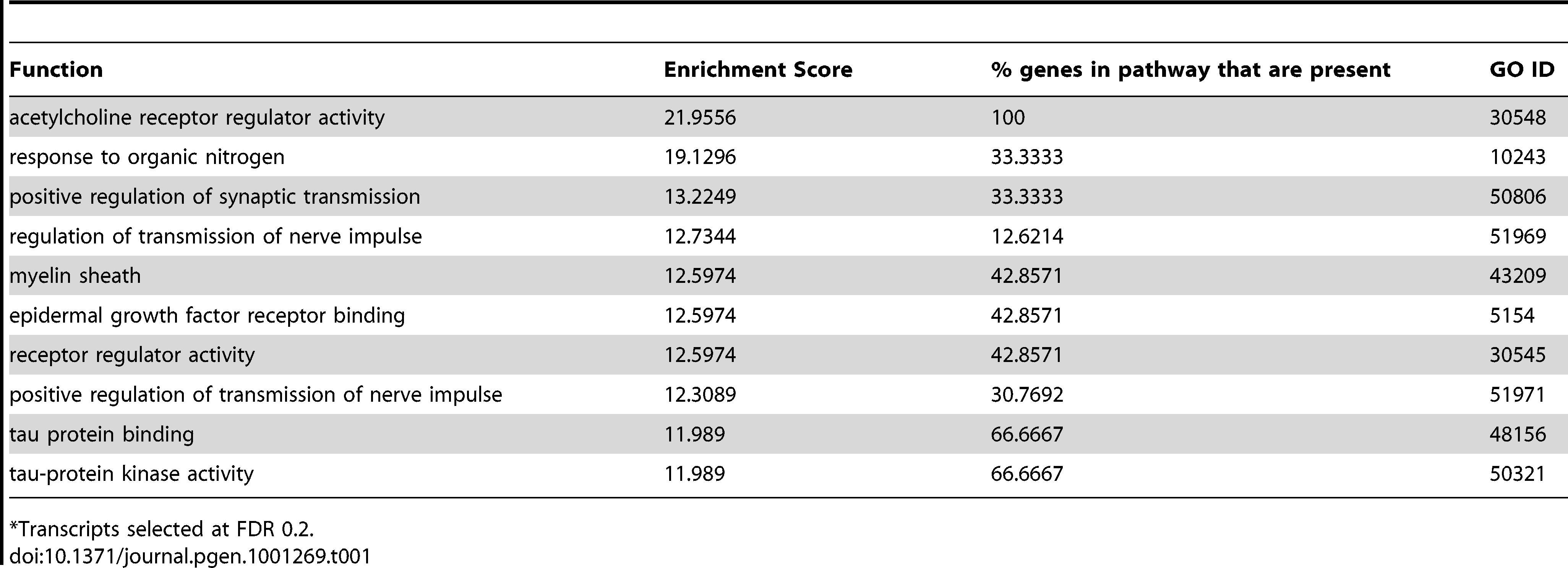 Top 10 enriched gene ontology terms in QK knockdown samples.
