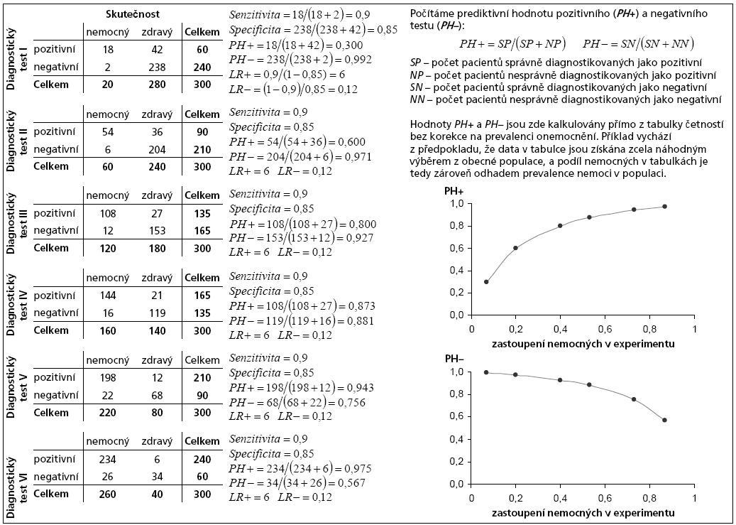 Příklad 1. Prediktivní hodnota diagnostického testu dle zastoupení nemocných v daném experimentu.