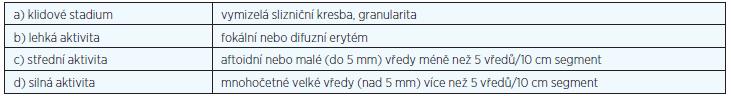 Blackstoneova endoskopická klasifikace CN