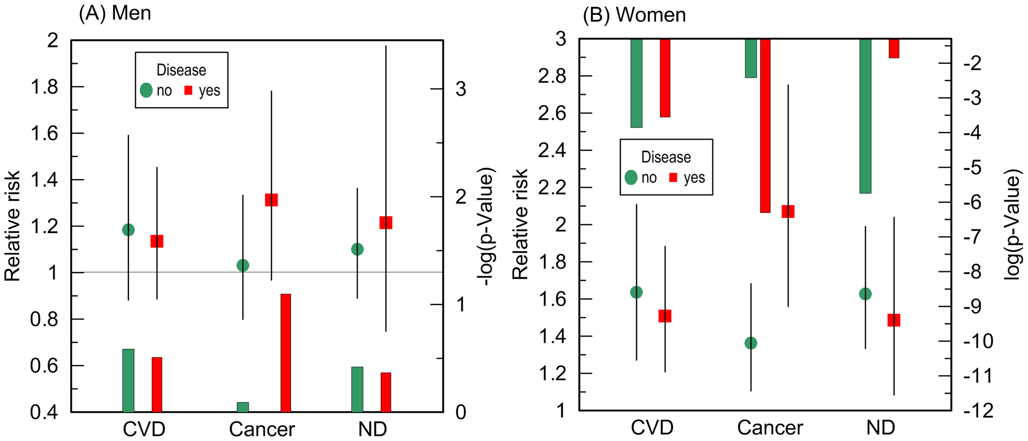 Disease-stratified relative risks of death and p-values for the ApoE4 allele carriers compared to the non-carriers.