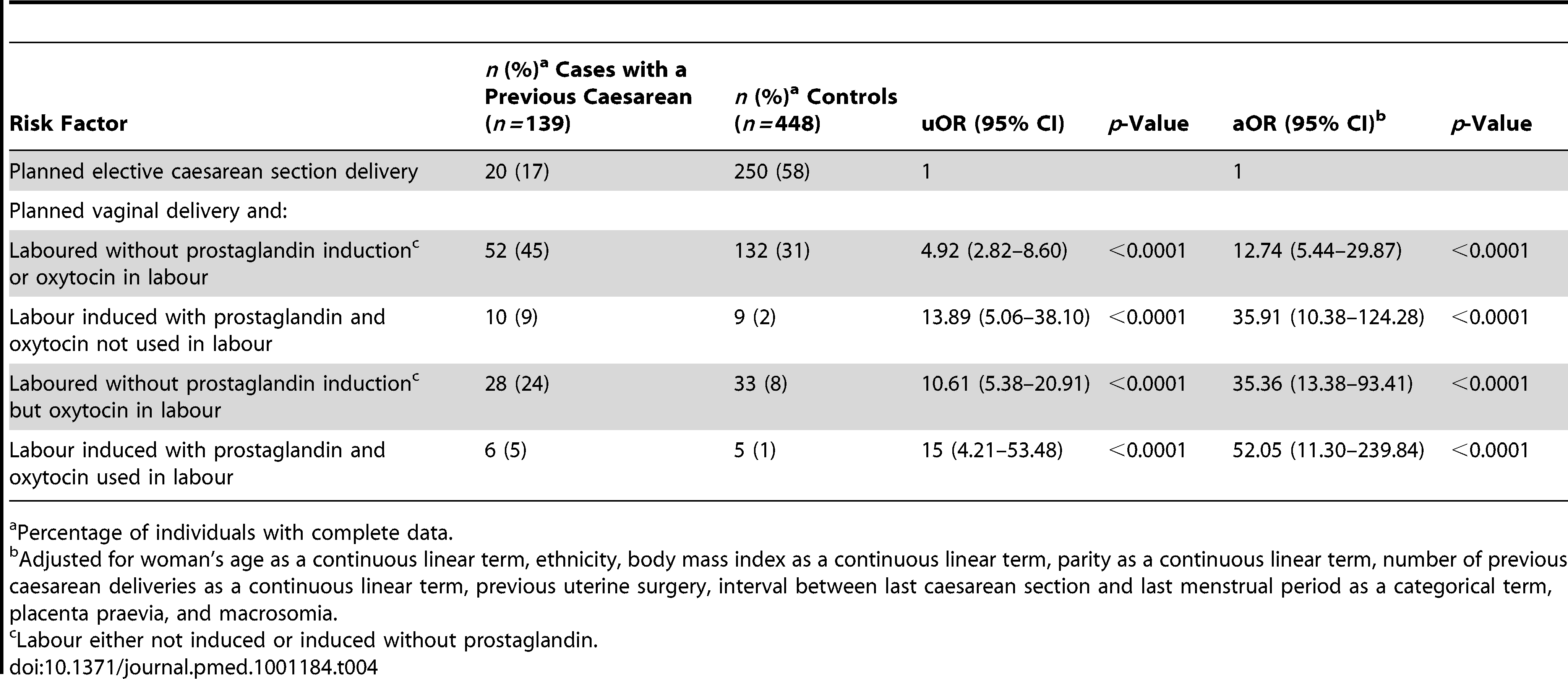 Risk factors for uterine rupture in women with prior delivery by caesarean section.