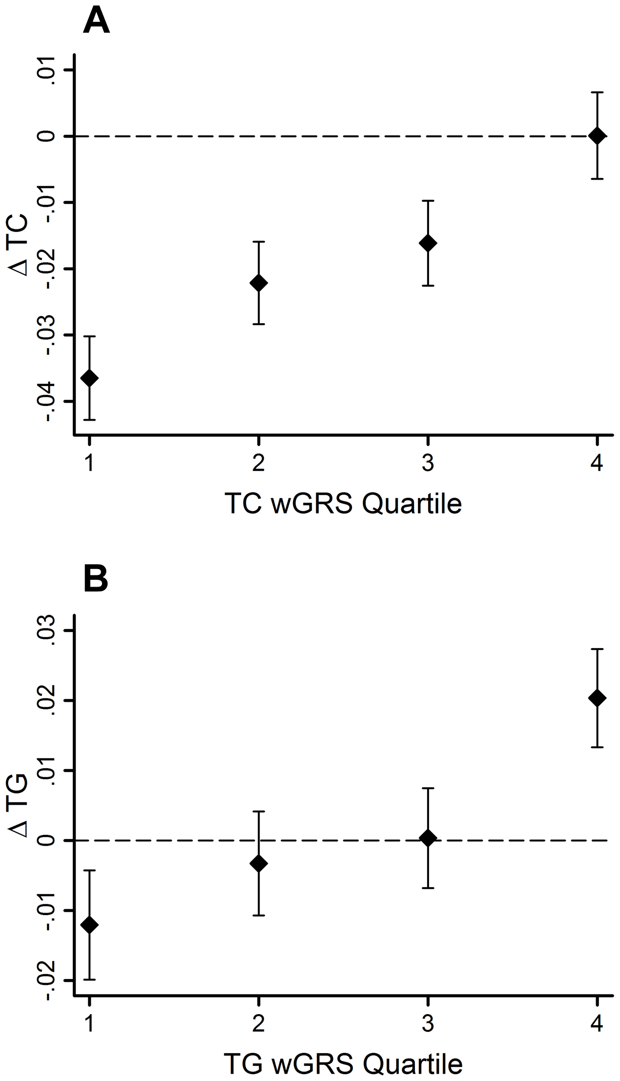 TC and TG level changes (95% CI) over 10-yr follow-up by wGRS quartiles.