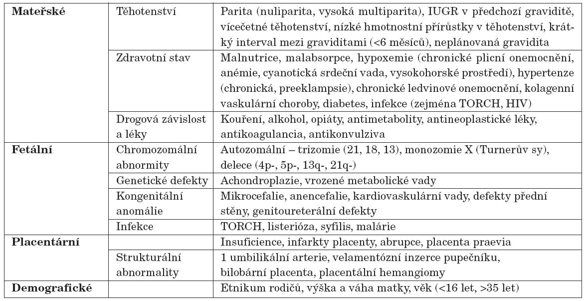 Některé z faktorů vedoucích k nízké porodní hmotnosti/délce (ovlivňující fetální růst).