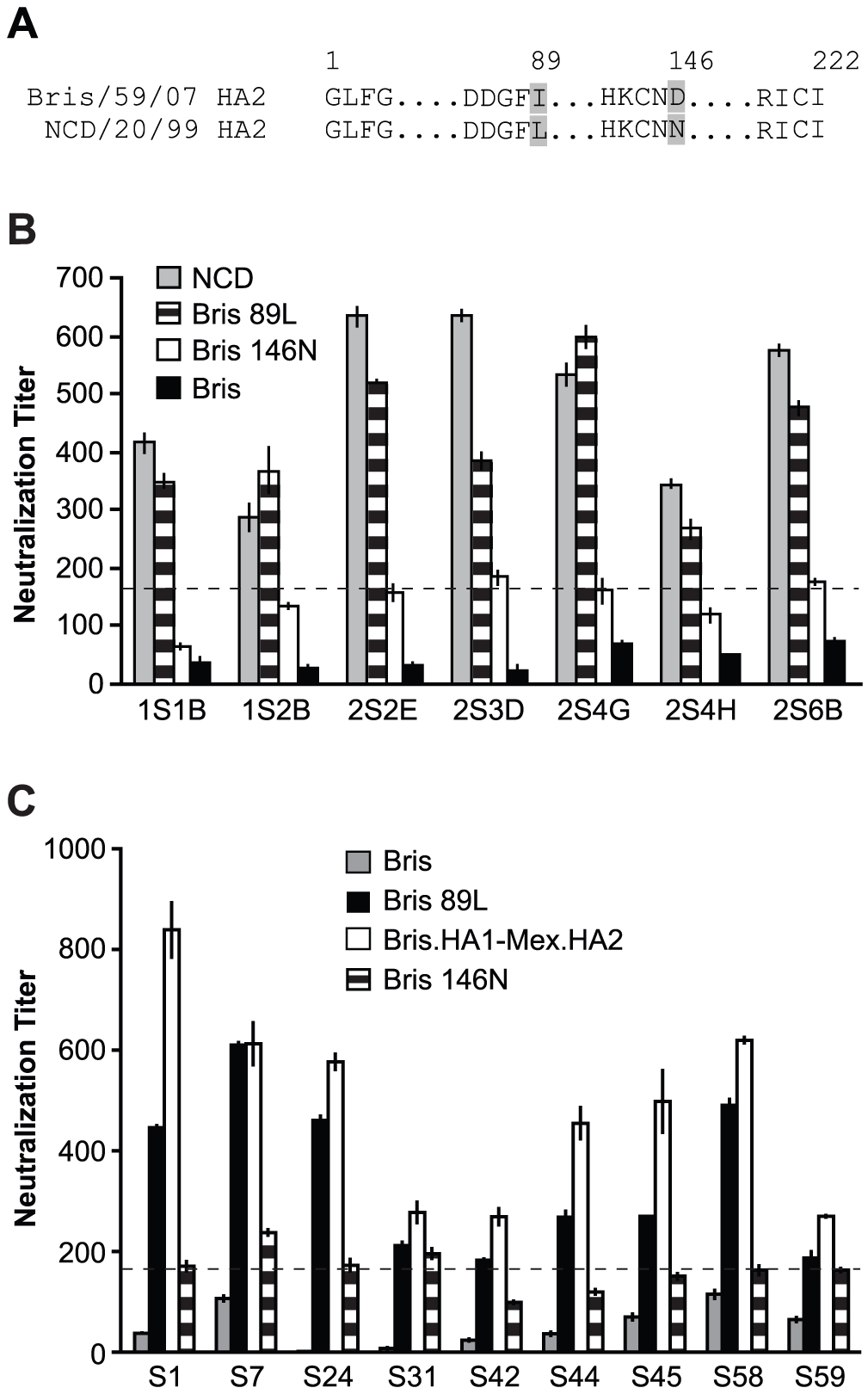 The amino acid at position 89 in HA2 influences neutralization to HA2.