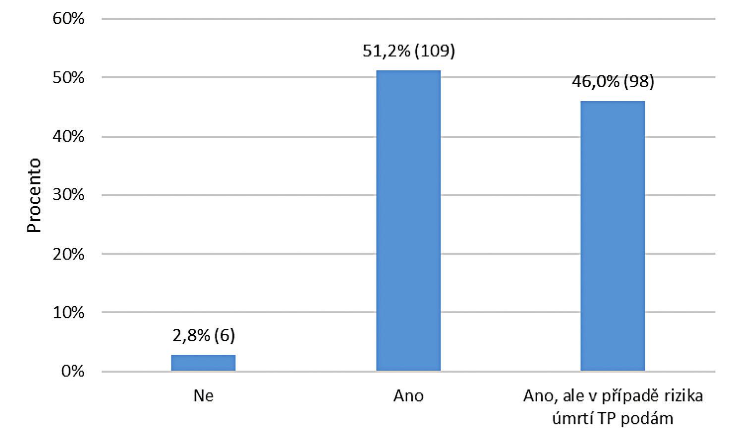 Budete respektovat negativní reverz o odmítnutí podání transfuzních přípravků dospělého pacienta v případě plánovaného výkonu s předpokladem podání transfuzních přípravků, kdy pacient přes vaše vysvětlení všech rizik trvá na svém rozhodnutí? Výsledky jsou vyjádřeny jako procenta (absolutní hodnoty).