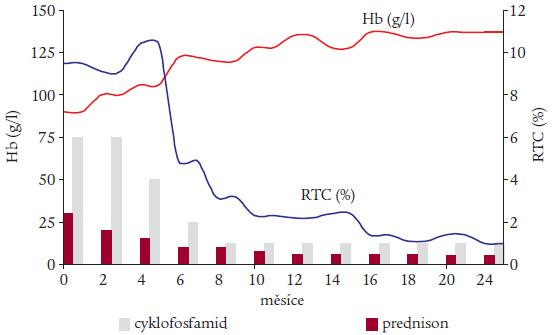 Graf 4 a 5. Efekt podání rituximabu v dávce 375 mg/m2 ve 4 dávkách v týdenních intervalech u 2 nemocných s recidivujícími atakami autoimunitní anémie se smíšenými chladovými a tepelnými protilátkami (graf 4) a s tepelnými protilátkami (graf 5). Jsou uvedeny hodnoty hemoglobinu, počty retikulocytů a dávky imunosupresiv – prednisonu a cyklofosfamidu.