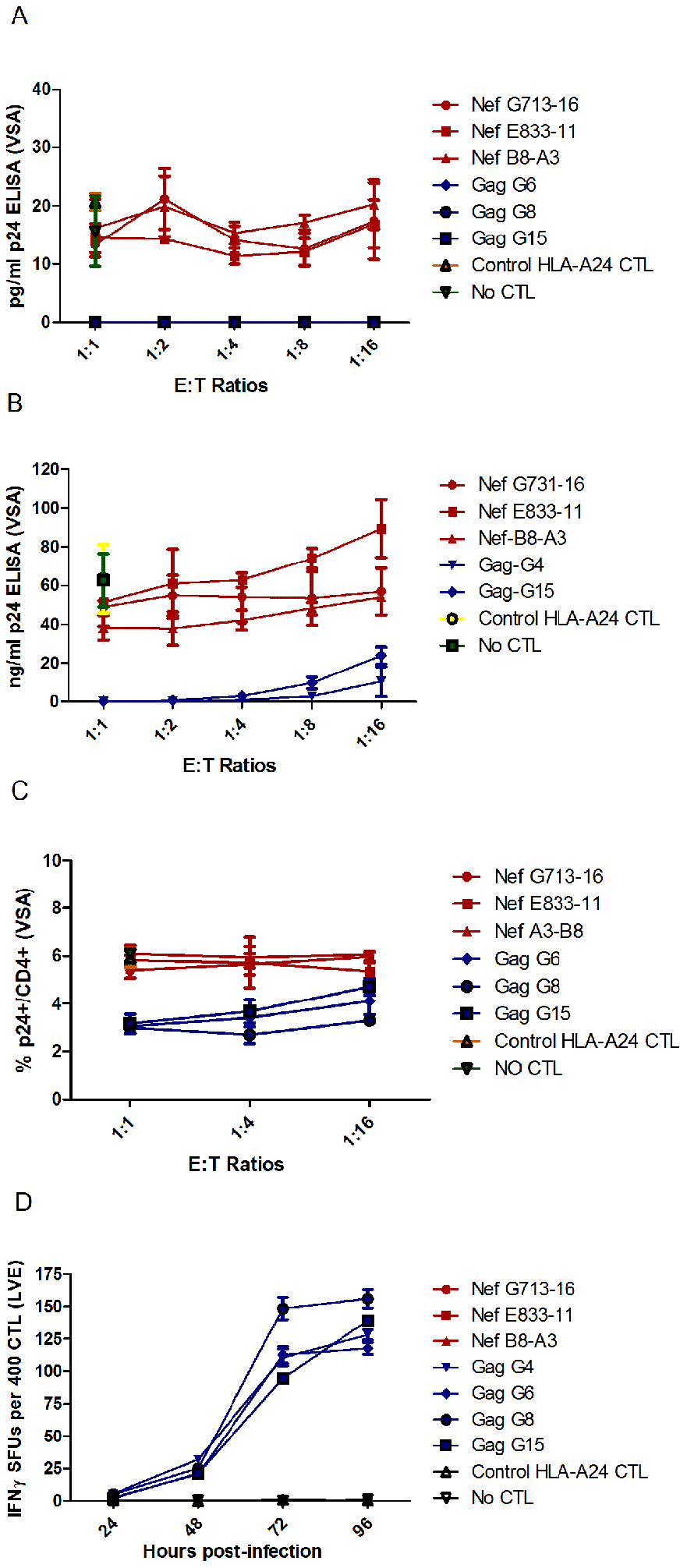 Nef FL8-specific CTL clones show negligible anti-viral efficacy to HIV-1<sub>HXB2</sub> infected cells.