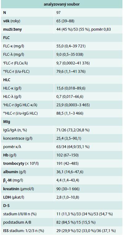 Základní charakteristiky souboru mnohočetného myelomu vyšetřeného při diagnóze nemoci