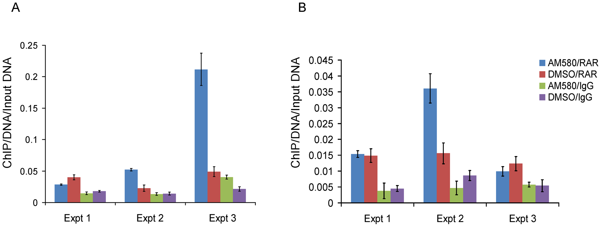 Enrichment of the region nearby rs11868112 in Anti-RAR ChIPed DNA relative to rabbit IgG ChIPed after AM580 and DMSO treatment.