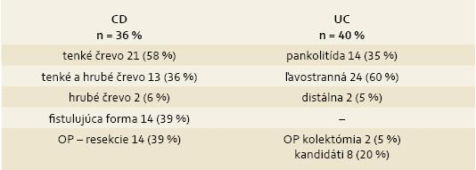 Rozsah postihnutia ochorenia v jednotlivých skupinách liečených infliximabom. Tab. 2. Extent of disease affect in separate groups treated with infliximab.