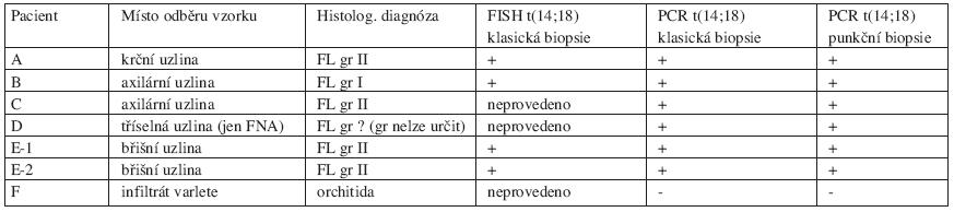 Průkaz t(14;18) a srovnání vzorků uzlin získaných klasickou biopsií a punkční biopsií (FNA) pod kontrolou ultrazvuku.