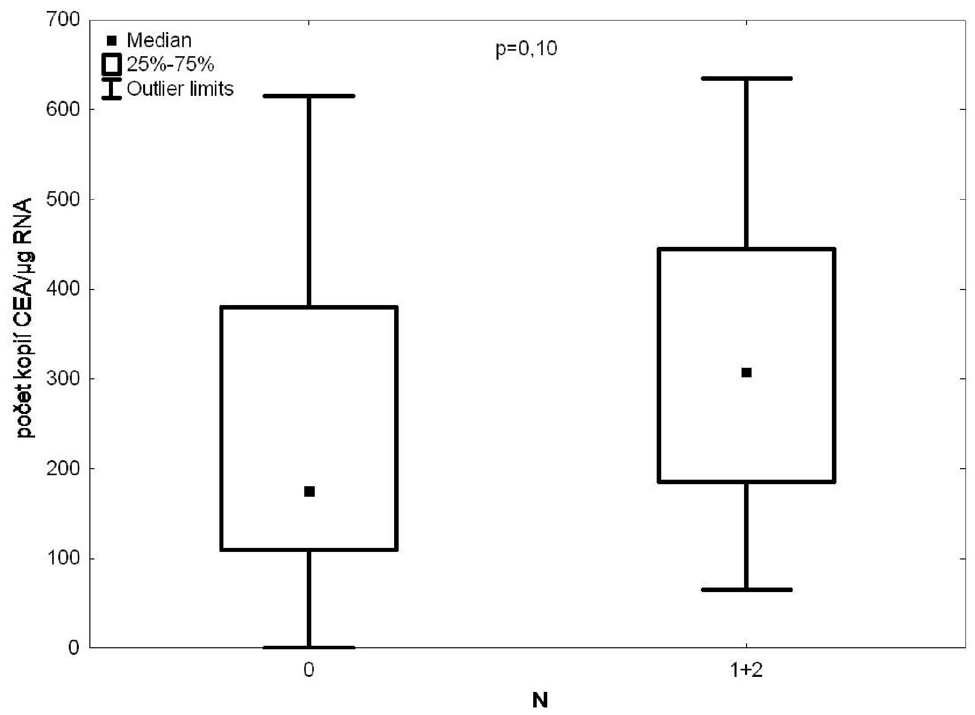 RT PCR/CEA ve vzorcích krve z drénující plicní žíly versus postižení lymfatických uzlin Fig. 2: CEA expression in the draining pulmonary vein blood samples according to the degree of lymph node affection