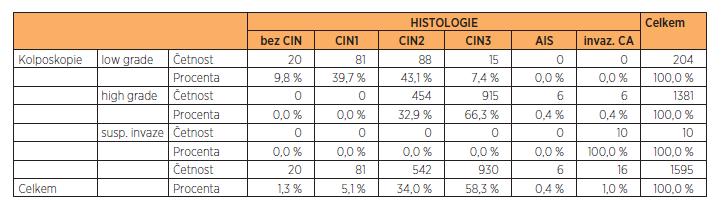 Zastoupení jednotlivých výsledků kolposkopie vs. histologie ve sledovaném souboru (n = 1595), vyřazena skupina pacientek s TZ3 (junkční zóna částečně nebo zcela nepřehledná)