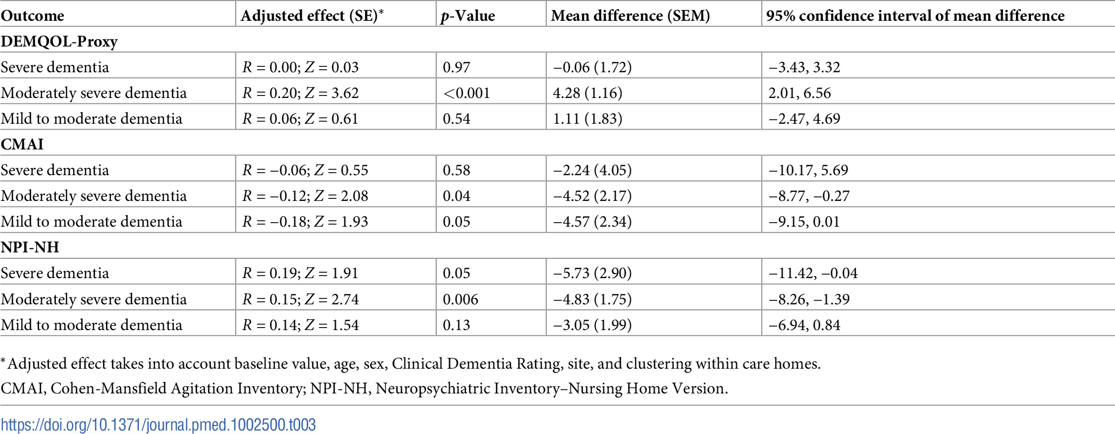 Effect estimates of the WHELD intervention in comparison to treatment as usual for key outcome measures (multiple imputation analysis): Sub-analysis evaluating impact of WHELD in mild to moderate, moderately severe, and severe dementia.