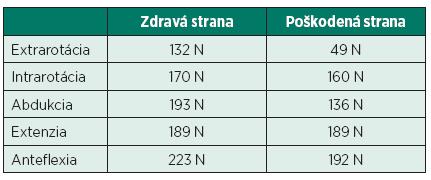 Dynamometrické vyšetrenie plecového kľbu – stranové porovnanie.