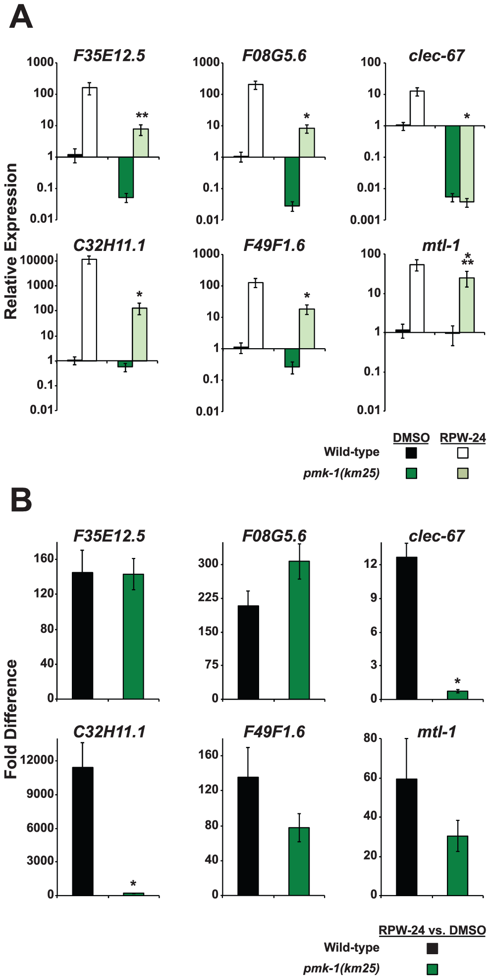 The expression levels of RPW-24–induced putative immune effectors are reduced in <i>pmk-1(km25)</i> mutants compared to wild-type animals.