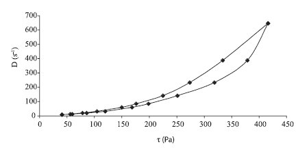Reogram hydrogélu: 0,1% chlórhexidín + 0,1% Polysorbát 80 + 2,5% chitosan