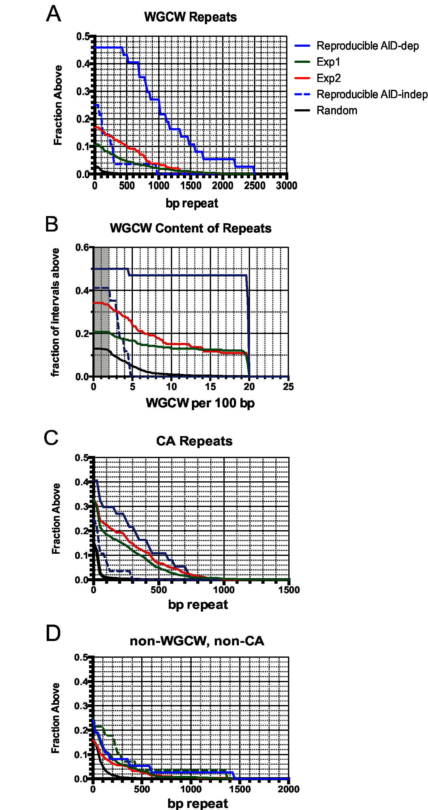 Accumulation plots indicate that specific tandem repeats are highly enriched at AID-dependent Nbs1 sites.