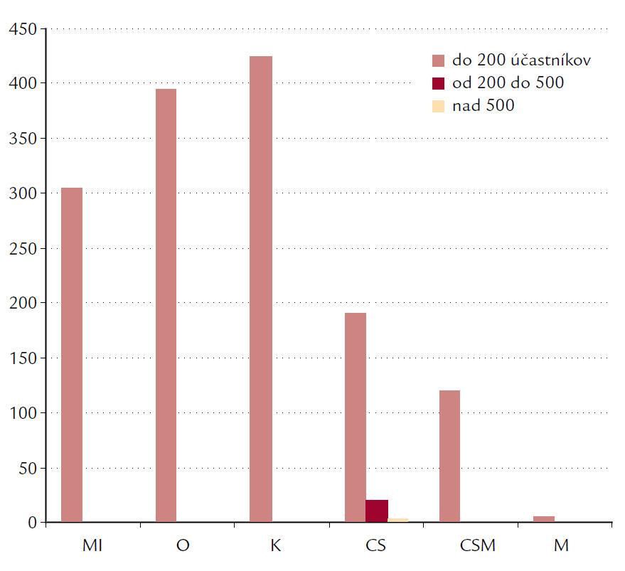 Prehľad podľa úrovní podujatí za rok 2009. MI – miestna, O – okresná, K – krajská, CS – celoslovenská úroveň, CSM – celoslovenská s medzinárodnou účasťou, M – medzinárodné podujatie