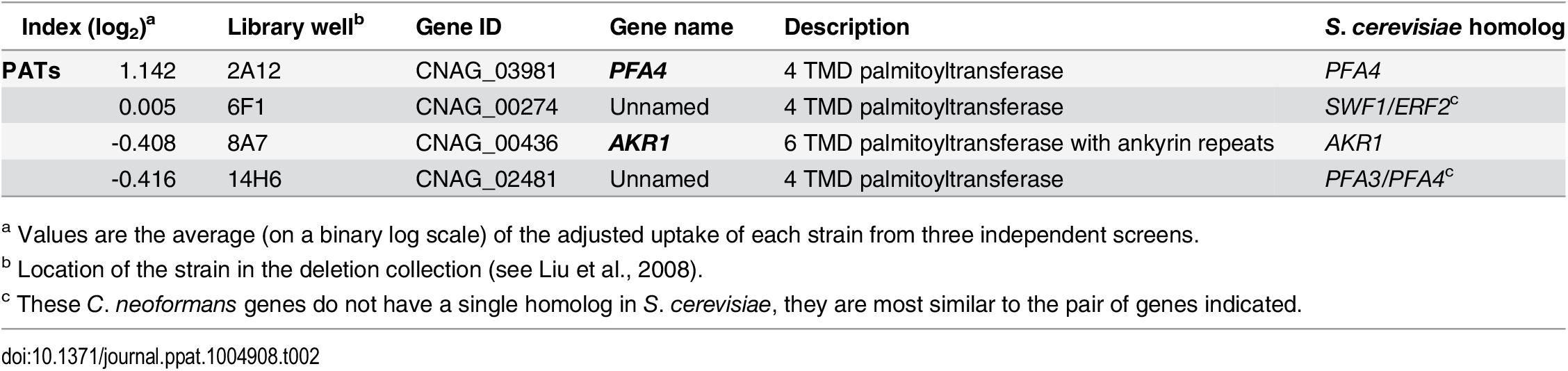 Comparison of putative PATs present on the deletion collection.