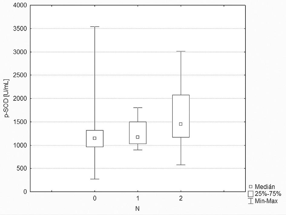 Srovnání aktivity p-SOD u pacientů s rozdílným metastatickým postižením krčních uzlin.