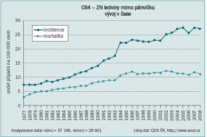 Vývoj hrubé incidence a hrubé mortality v ČR pro nádorové onemocnění ledvin.