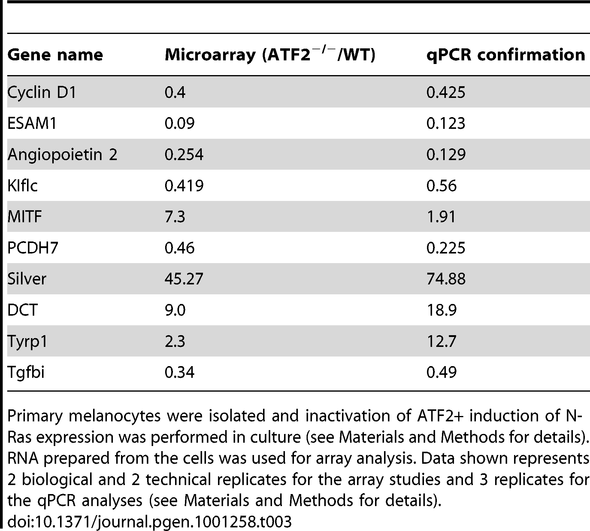 Microarray analysis of <i>ATF2<sup>+/+</sup>TyrCre<sup>+</sup>Nras<sup>+</sup>Ink4a<sup>−/−</sup></i> and <i>ATF2<sup>−/−</sup>TyrCre<sup>+</sup>Nras<sup>+</sup>Ink4a<sup>−/−</sup></i>melanocytes and confirmation by qPCR.