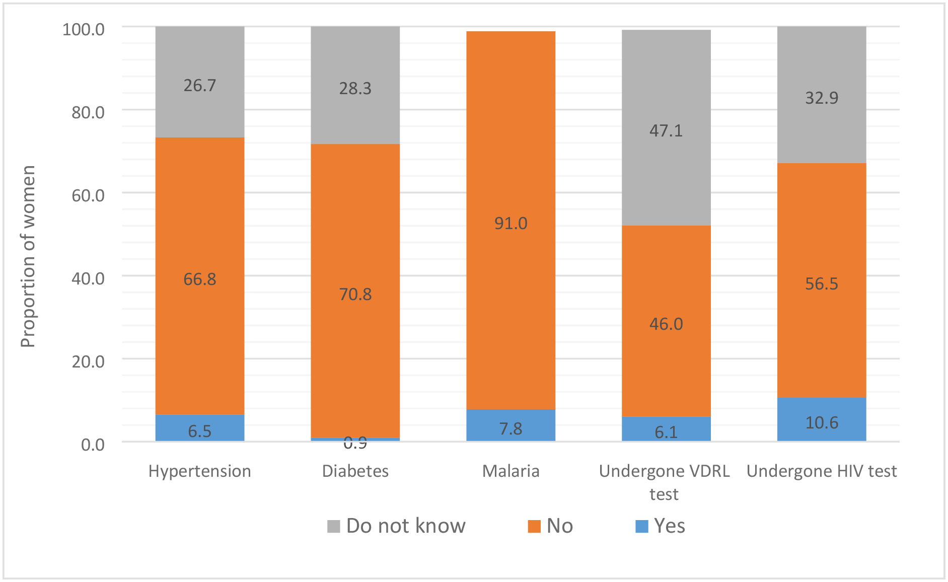 The distribution of select self-reported associated maternal conditions that had resulted in stillbirth and diagnostic tests performed during pregnancy in the Indian state of Bihar.