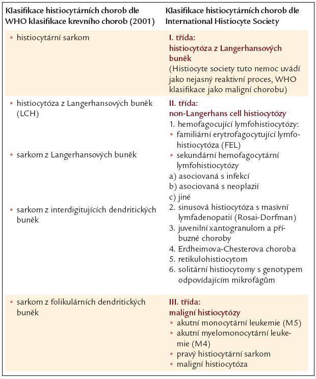 Klasifikace histiocytárních chorob dle WHO klasifikace maligních krevních chorob (Jaffe, ES 2001) a dále dle International Histiocyte Society. Podle [49].