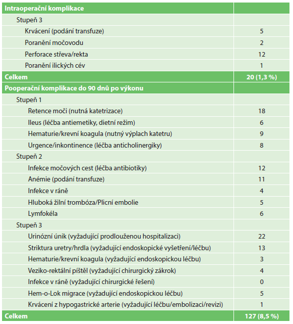 Perioperační komplikace dle Clavien-Dindo klasifikace, n=1500