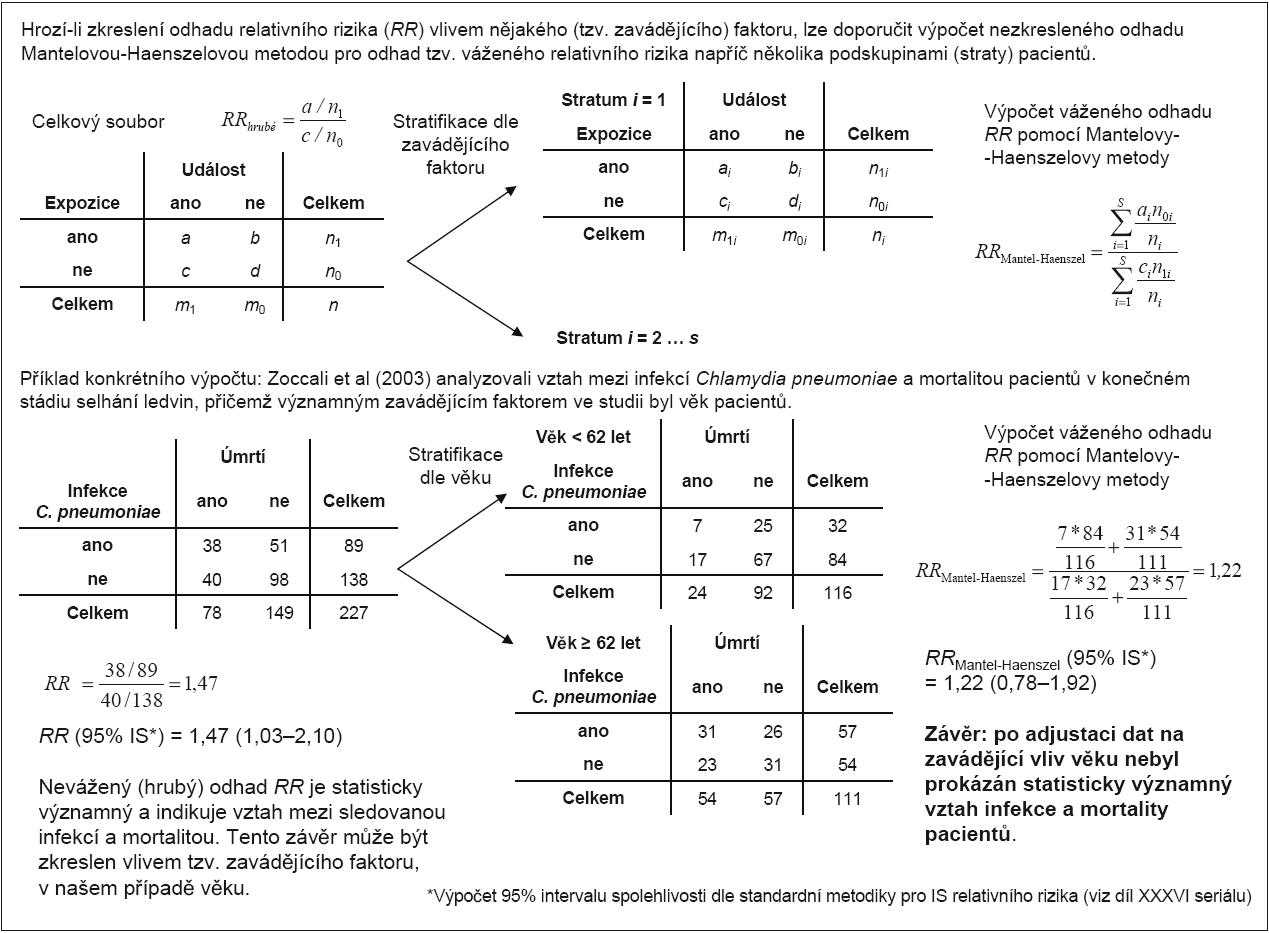 Příklad 2. Výpočet váženého relativního rizika pomocí Mantelovy-Haenszelovy metody.