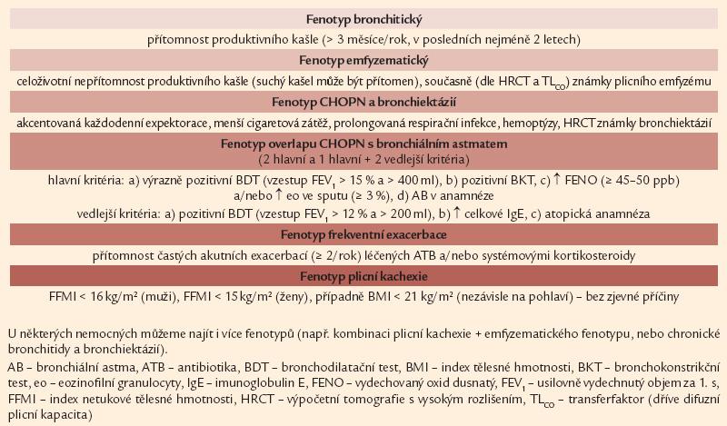 Kritéria pro detailní rozlišení mezi jednotlivými fenotypy chronické obstrukční plicní nemoci.