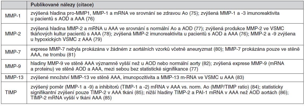 Tab. 2a. Matrix-degradující enzymy exprimované v aneuryzmatické tkáni
