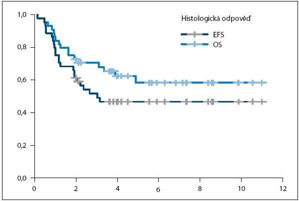 Srovnání celkového EFS a OS pacientů s osteosarkomem.