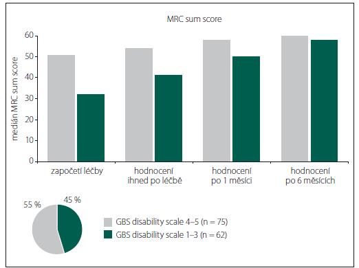 Srovnání vývoje svalové síly v čase u pacientů s GBS disability scale 1–3 a GBS disability scale 4–5.