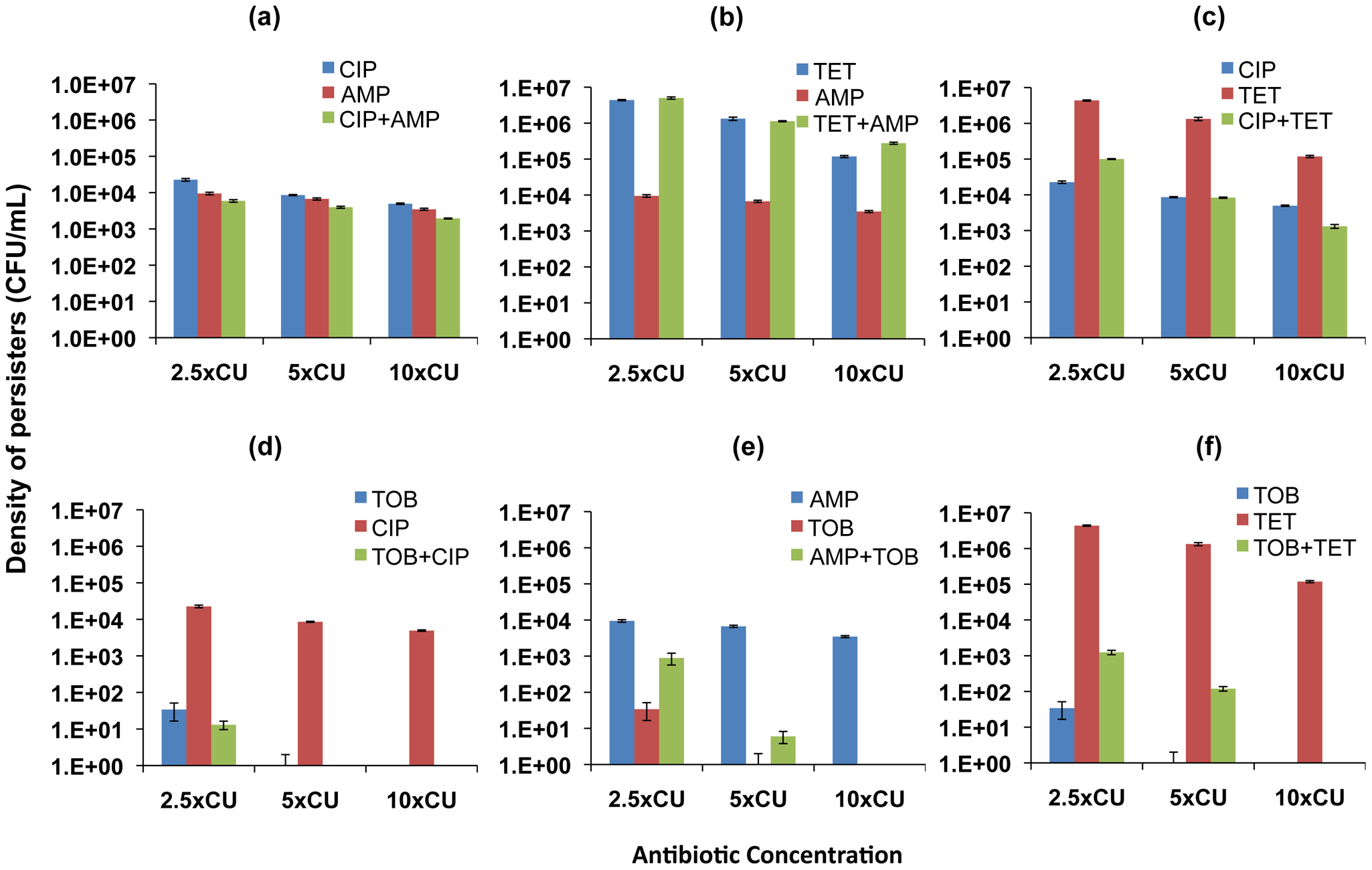 Density of persisters for two-drug combinations and the constituent individual antibiotics (<i>E. coli</i>).