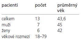 Údaje o souboru pacientů s DM 1 vyšetřených magnetickou rezonancí.