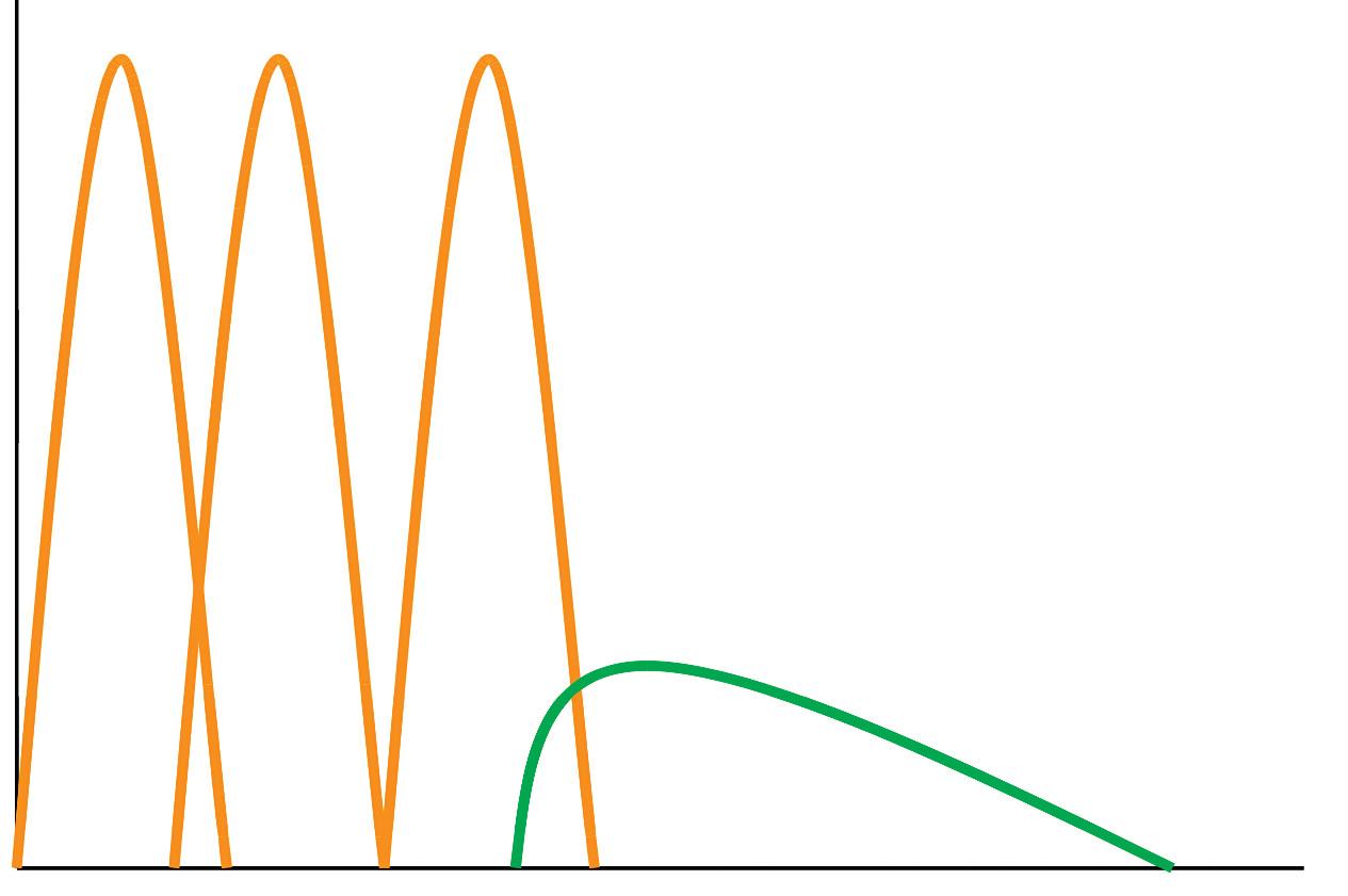 Obr. 2a Intenzifikované inzulinové režimy Režim krátkodobého inzulinu 3x denně + NPH na noc