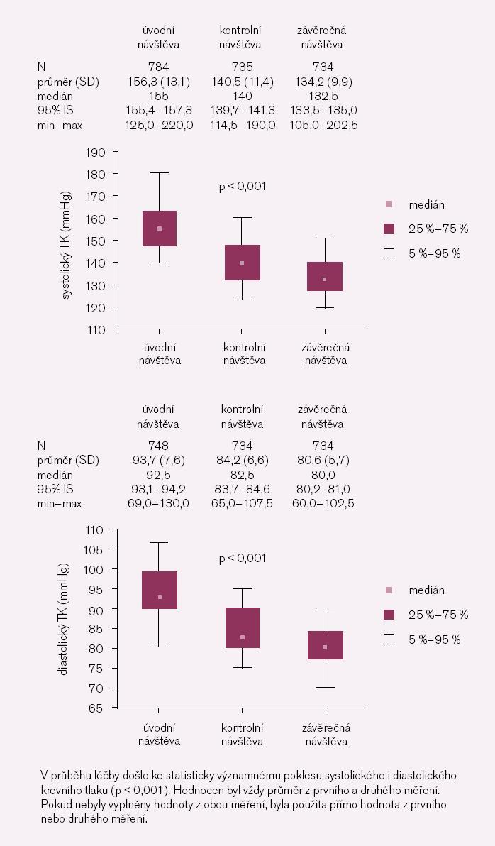 Obr. 3. Vývoj krevního tlaku v průběhu léčby ve studii O.B.E.Z.I.T.A s moxonidinem (Cynt).